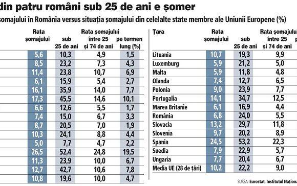 Cine mai lucreaza azi in Romania?